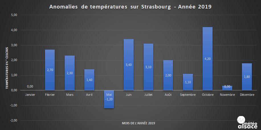 Anomalies thermique