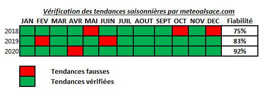 Résultat des tendances de Météo Alsace